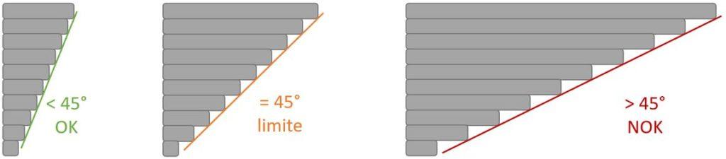 Représentation des angles de porte à faux possibles en impression 3D : 45 degrés déconseillé