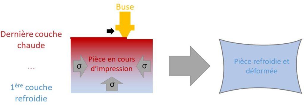 Schéma représentant une buse d'imprimante 3D qui dépose de la matière. Les contraintes dues aux variation de température ont pour effet de déformer la pièce