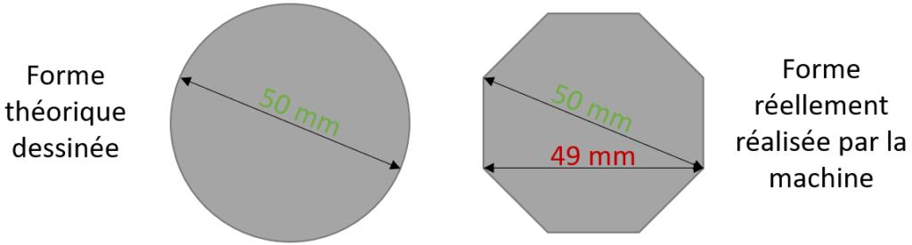 Schéma représentant le rendu théorique circulaire d'une pièce dessinée en 3D et le résultat réel en polygone d'une pièce imprimée en 3D